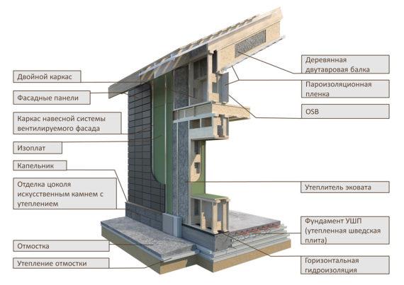 Конструктивная схемадвойного каркаса